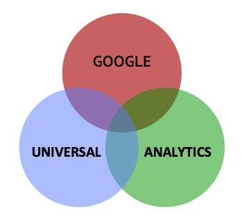 כיצד להגדיר את Google Analytics ב 7 שלבים